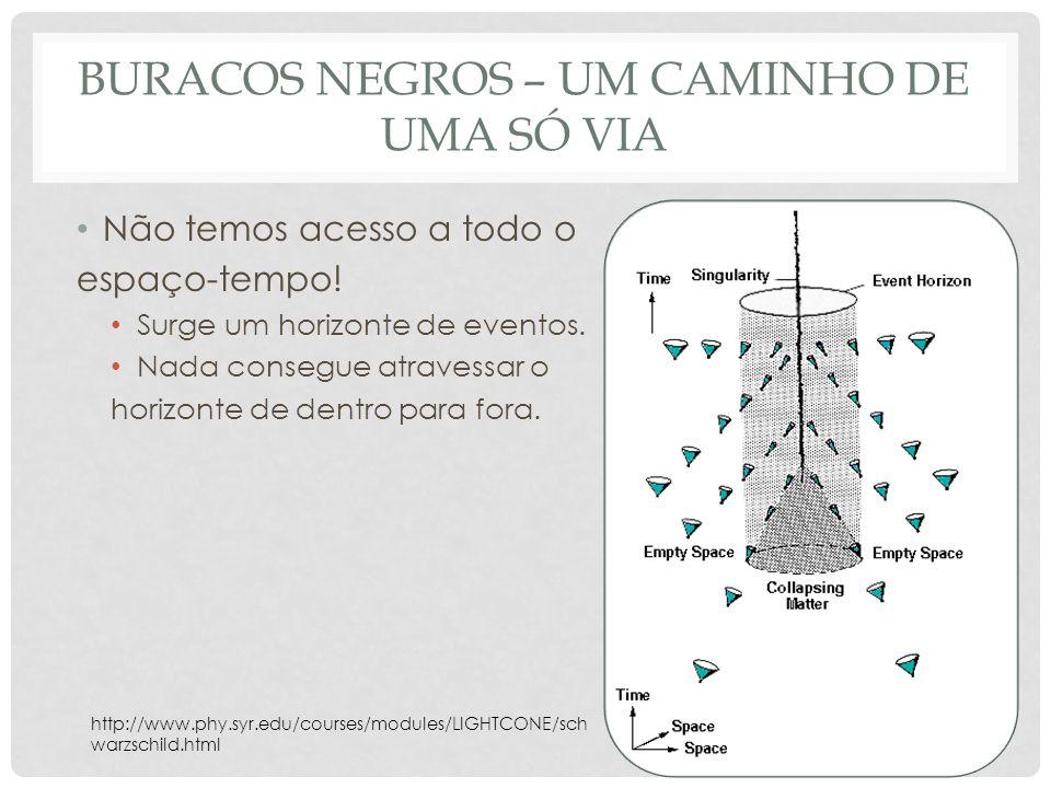 BURACOS NEGROS – UM CAMINHO DE UMA SÓ VIA Não temos acesso a todo o espaço-tempo! Surge um horizonte de eventos. Nada consegue atravessar o horizonte