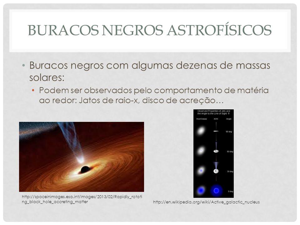 BURACOS NEGROS ASTROFÍSICOS Buracos negros com algumas dezenas de massas solares: Podem ser observados pelo comportamento de matéria ao redor: Jatos d