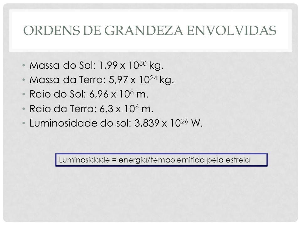 ORDENS DE GRANDEZA ENVOLVIDAS Massa do Sol: 1,99 x 10 30 kg. Massa da Terra: 5,97 x 10 24 kg. Raio do Sol: 6,96 x 10 8 m. Raio da Terra: 6,3 x 10 6 m.