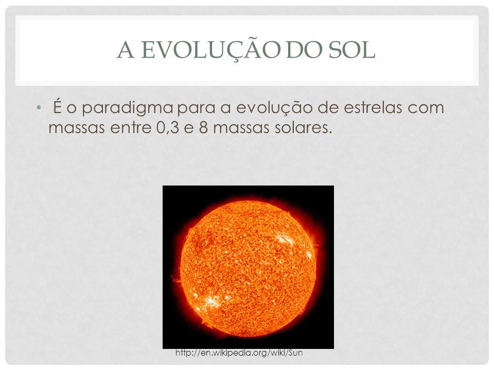 A EVOLUÇÃO DO SOL É o paradigma para a evolução de estrelas com massas entre 0,3 e 8 massas solares. http://en.wikipedia.org/wiki/Sun