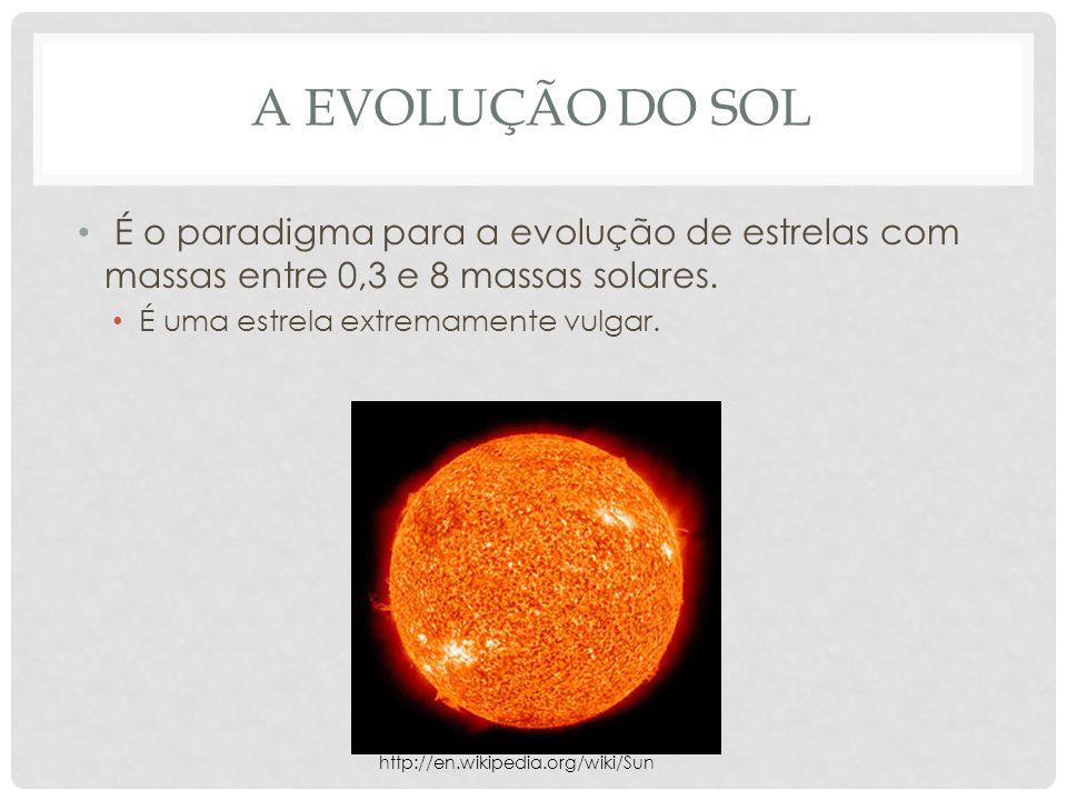 A EVOLUÇÃO DO SOL É o paradigma para a evolução de estrelas com massas entre 0,3 e 8 massas solares. É uma estrela extremamente vulgar. http://en.wiki
