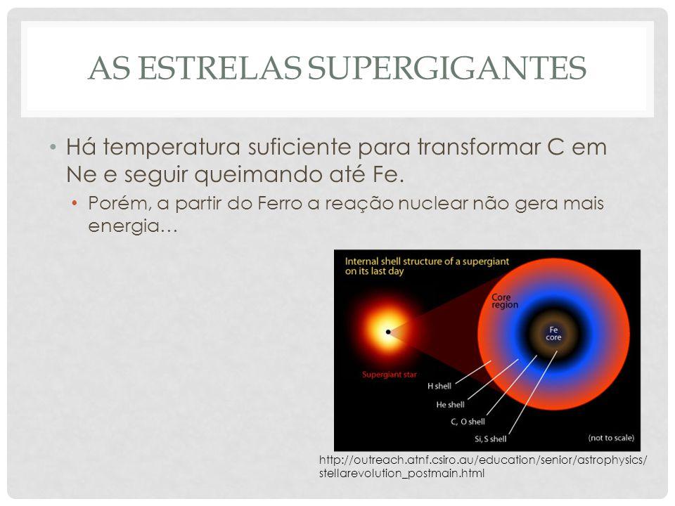 AS ESTRELAS SUPERGIGANTES Há temperatura suficiente para transformar C em Ne e seguir queimando até Fe. Porém, a partir do Ferro a reação nuclear não