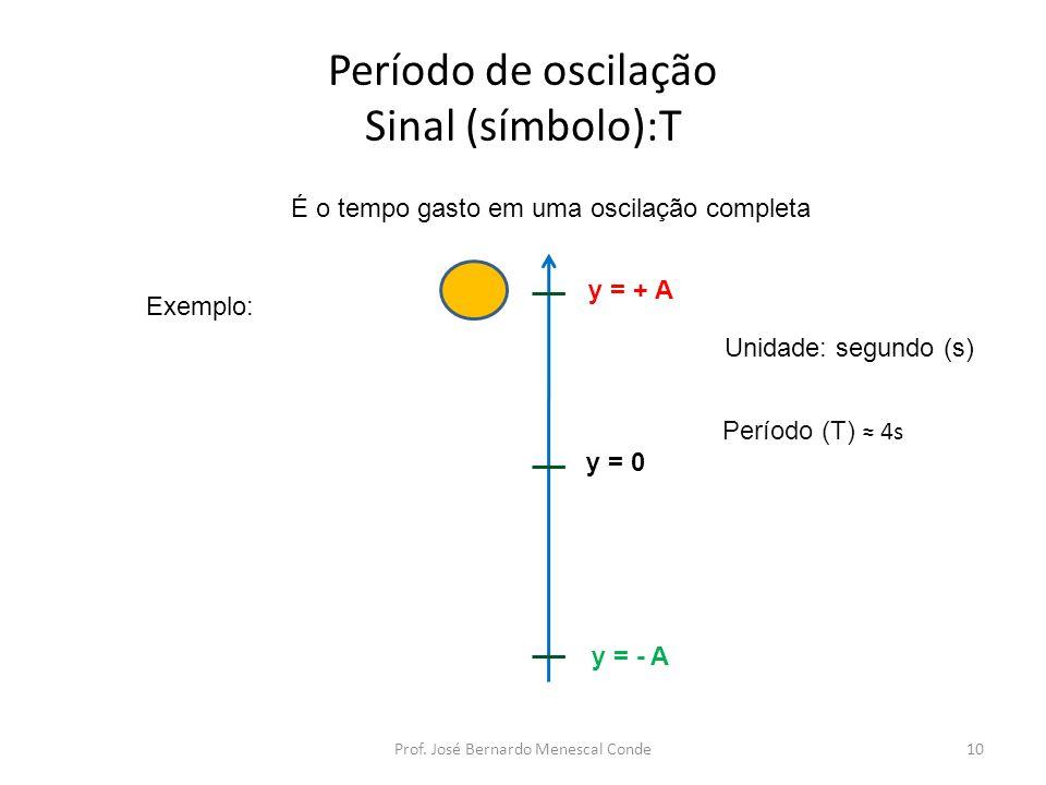 Período de oscilação Sinal (símbolo):T É o tempo gasto em uma oscilação completa y = - A y = + A Período (T) 4s Exemplo: Unidade: segundo (s) 10Prof.