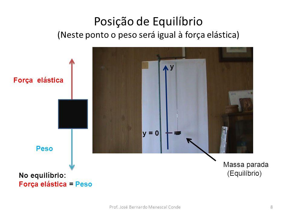 Posição de Equilíbrio (Neste ponto o peso será igual à força elástica) Massa parada (Equilíbrio) Força elástica Peso No equilíbrio: Força elástica = Peso 8Prof.