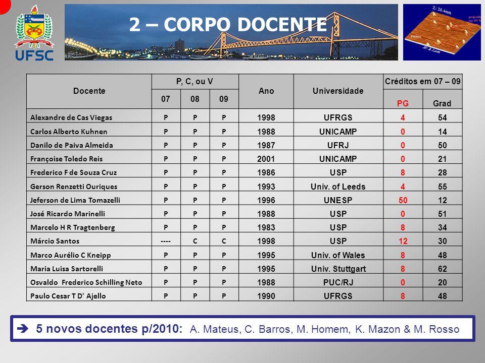 2 – CORPO DOCENTE 5 novos docentes p/2010: A. Mateus, C. Barros, M. Homem, K. Mazon & M. Rosso Docente P, C, ou V AnoUniversidade Créditos em 07 – 09