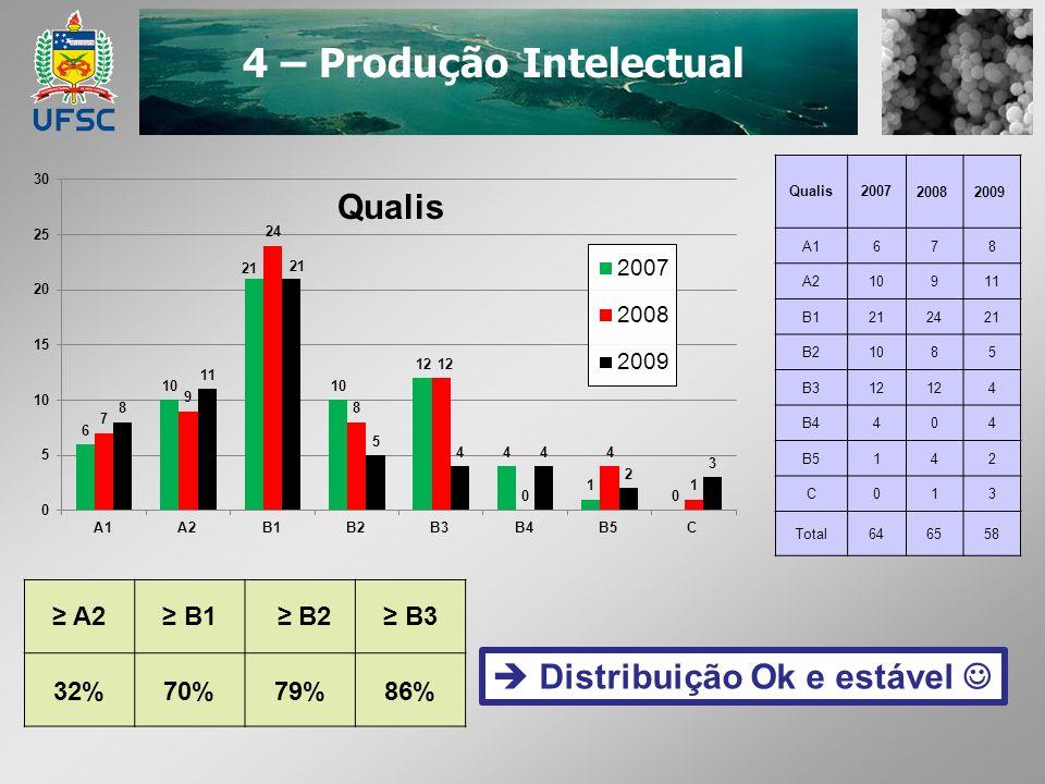 4 – Produção Intelectual Qualis200720082009 A1678 A210911 B1212421 B21085 B312 4 B4404 B5142 C013 Total646558 A2 B1 B2 B3 32%70%79%86% Distribuição Ok