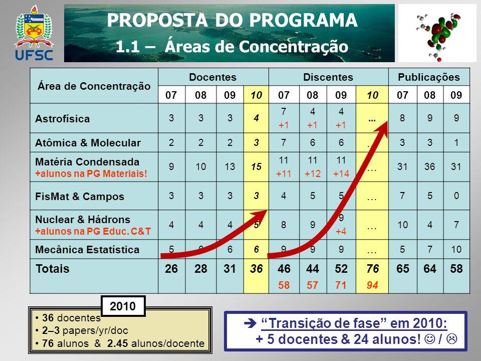 PROPOSTA DO PROGRAMA 1.2 – Planejamento & Ações Goals: Explore potential for > 50% growth: ~ 15 new positions in ~ 5 yr.