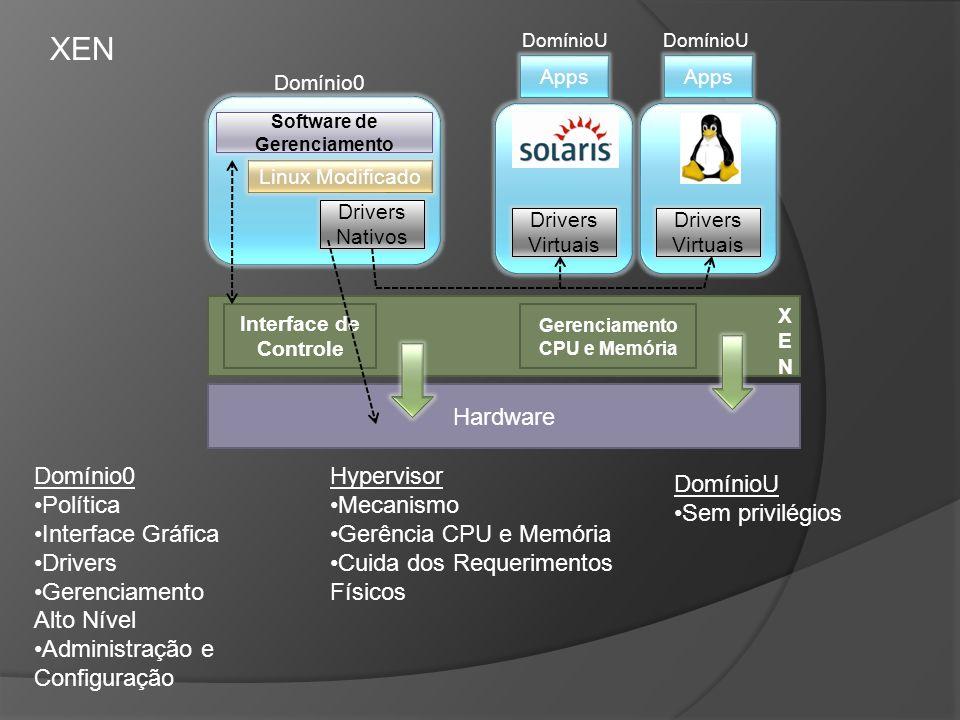 Domínio0 Política Interface Gráfica Drivers Gerenciamento Alto Nível Administração e Configuração Hardware DomínioU Domínio0 DomínioU Drivers Nativos