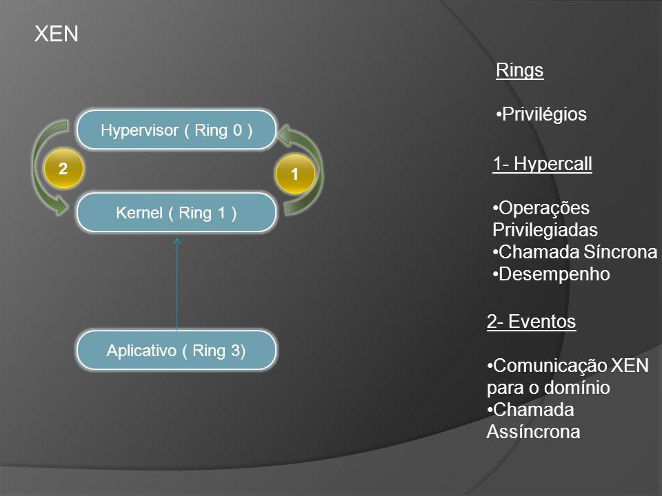 XEN Hypervisor ( Ring 0 ) Kernel ( Ring 1 ) Aplicativo ( Ring 3) 2 1 Rings Privilégios 1- Hypercall Operações Privilegiadas Chamada Síncrona Desempenh