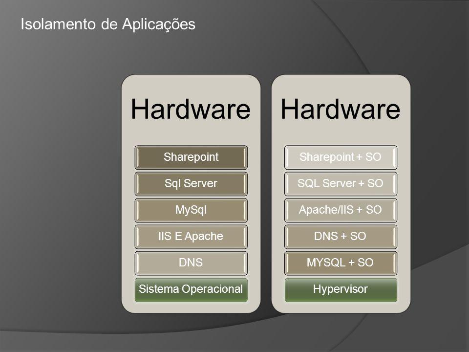 Hardware SharepointSql ServerMySqlIIS E ApacheDNSSistema Operacional Hardware Sharepoint + SOSQL Server + SOApache/IIS + SODNS + SOMYSQL + SOHyperviso