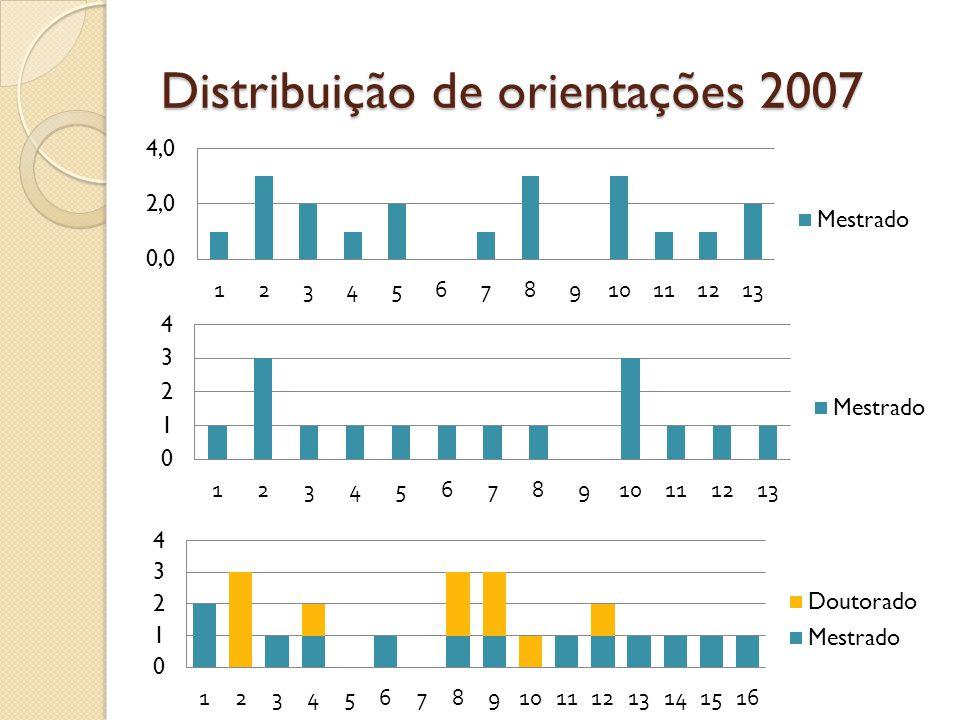 Distribuição de orientações 2007