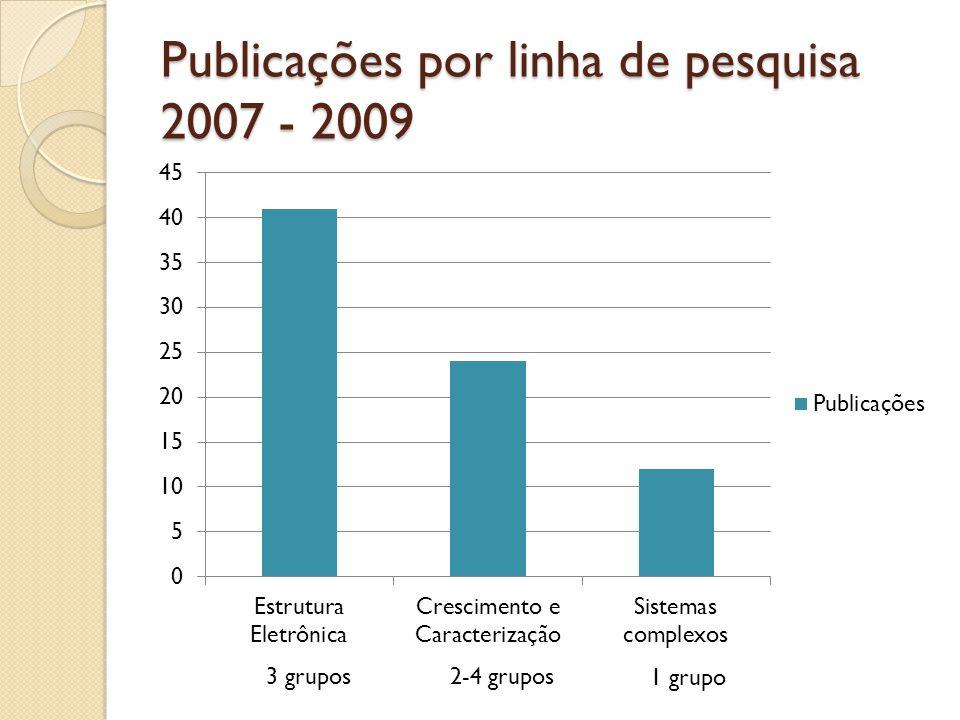 Publicações por linha de pesquisa 2007 - 2009 3 grupos2-4 grupos 1 grupo