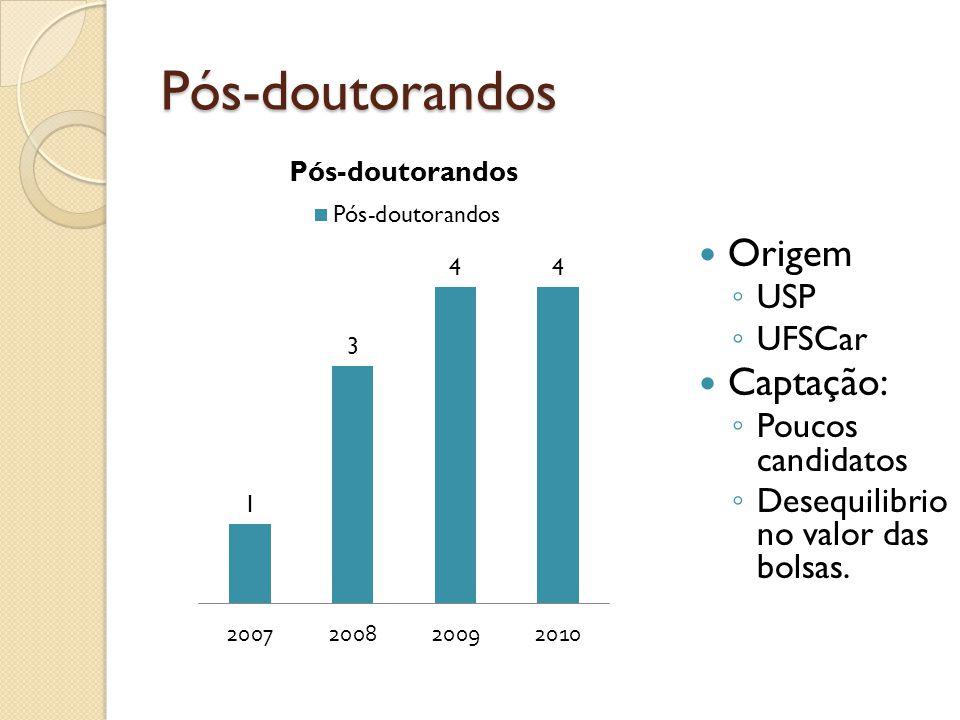 Pós-doutorandos Origem USP UFSCar Captação: Poucos candidatos Desequilibrio no valor das bolsas.