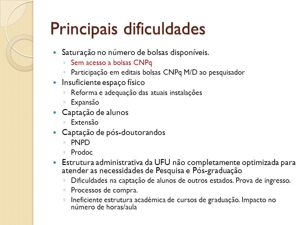 Principais dificuldades Saturação no número de bolsas disponíveis.