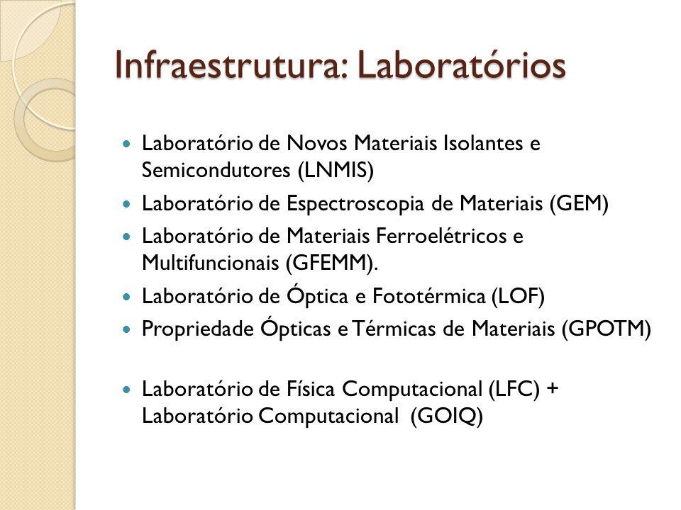 Infraestrutura: Laboratórios Laboratório de Novos Materiais Isolantes e Semicondutores (LNMIS) Laboratório de Espectroscopia de Materiais (GEM) Laboratório de Materiais Ferroelétricos e Multifuncionais (GFEMM).