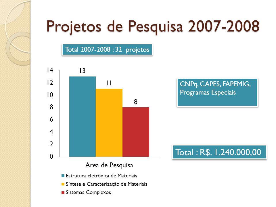 Projetos de Pesquisa 2007-2008 Total 2007-2008 : 32 projetos CNPq, CAPES, FAPEMIG, Programas Especiais Total : R$.