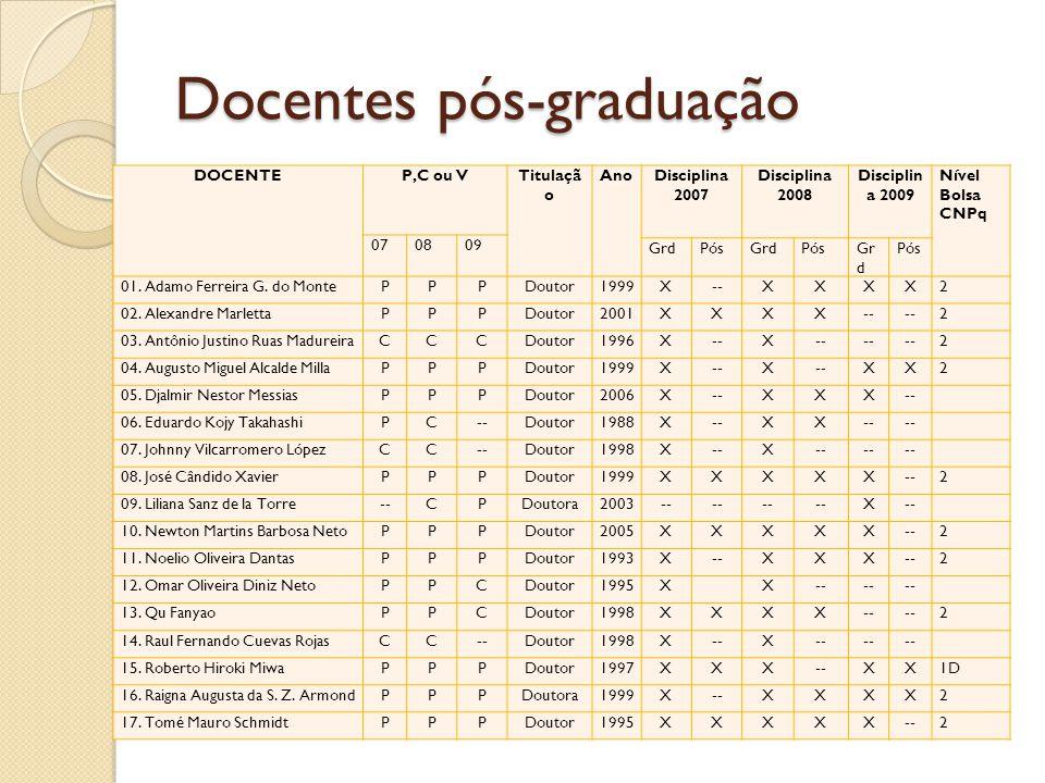 Docentes pós-graduação DOCENTEP,C ou VTitulaçã o AnoDisciplina 2007 Disciplina 2008 Disciplin a 2009 Nível Bolsa CNPq 070809 GrdPósGrdPósGr d Pós 01.
