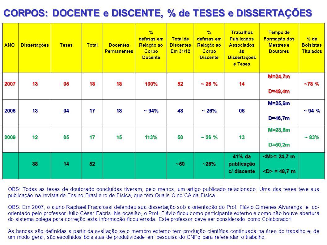 ANODissertaçõesTesesTotal Docentes Permanentes % defesas em Relação ao Corpo Docente Total de Discentes Em 31/12 % defesas em Relação ao Corpo Discent