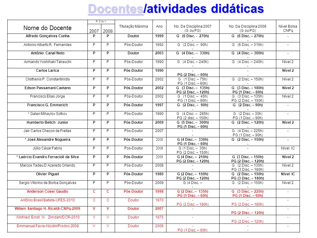 DocentesDocentes/atividades didáticas Docentes Nome do Docente P, C ou V Titulação MáximaAnoNo. De Disciplina 2007 (G ou PG) No. De Disciplina 2008 (G