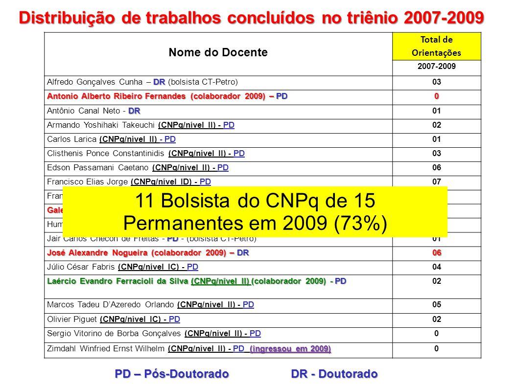 Nome do Docente Total de Orientações 2007-2009 DR Alfredo Gonçalves Cunha – DR (bolsista CT-Petro)03 Antonio Alberto Ribeiro Fernandes (colaborador 20