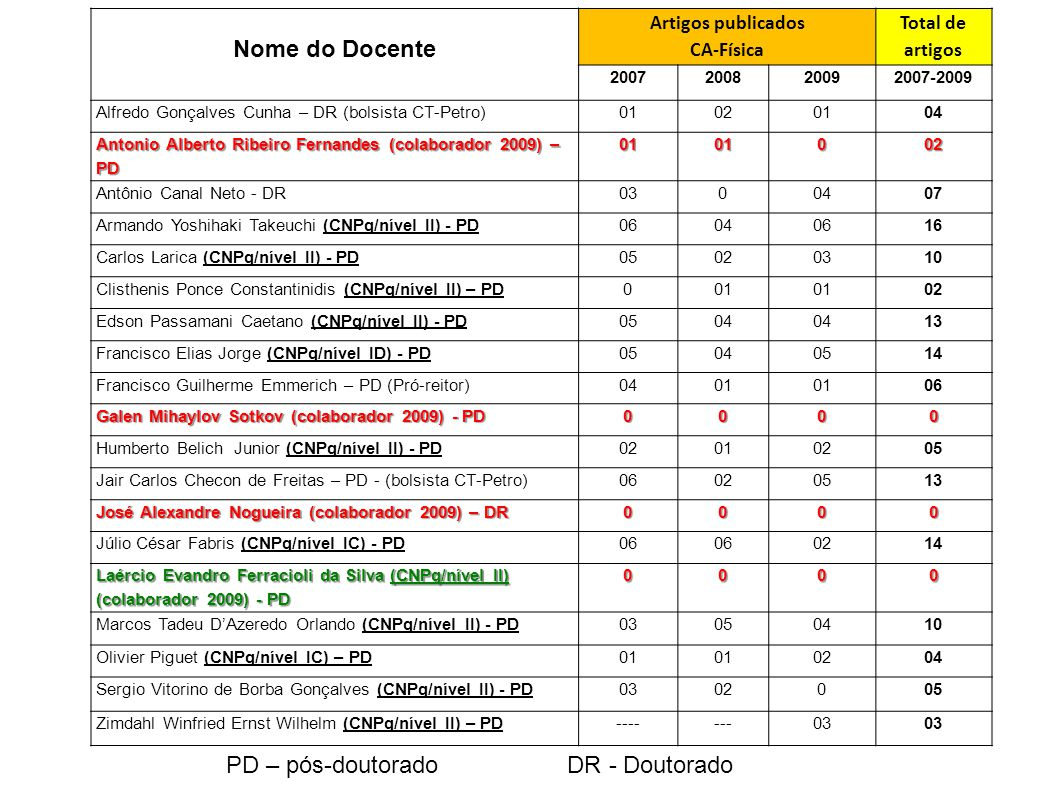 PD – pós-doutorado DR - Doutorado Nome do Docente Artigos publicados CA-Física Total de artigos 2007200820092007-2009 Alfredo Gonçalves Cunha – DR (bo