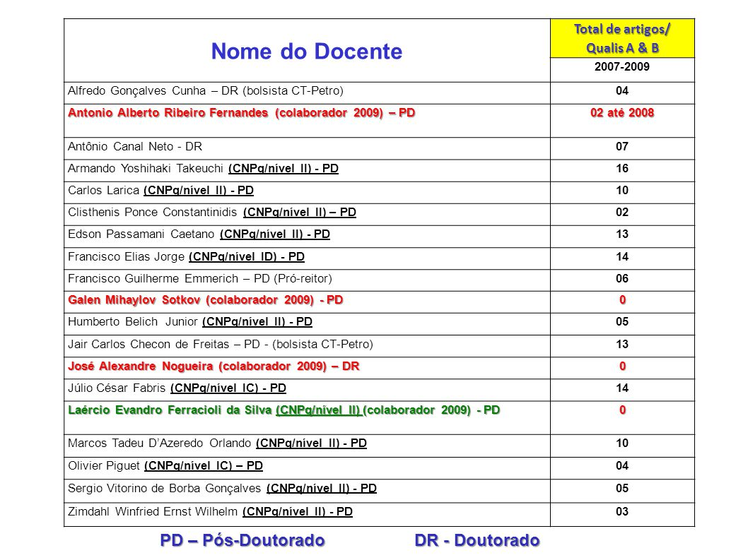 PD – Pós-Doutorado DR - Doutorado Nome do Docente Total de artigos/ Qualis A & B 2007-2009 Alfredo Gonçalves Cunha – DR (bolsista CT-Petro)04 Antonio