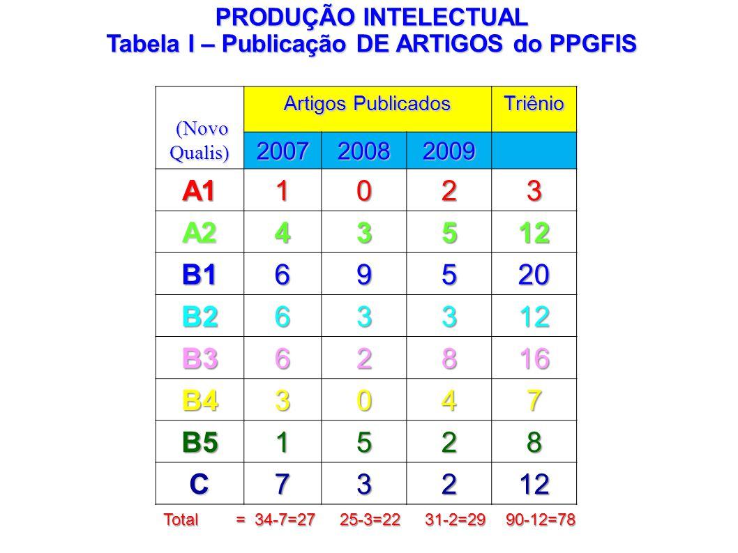 (Novo Qualis) (Novo Qualis) Artigos Publicados Triênio 200720082009 A11023 A243512 B169520 B263312 B362816 B43047 B51528 C73212 PRODUÇÃO INTELECTUAL T