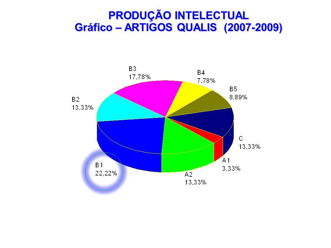 PRODUÇÃO INTELECTUAL Gráfico – ARTIGOS QUALIS (2007-2009)
