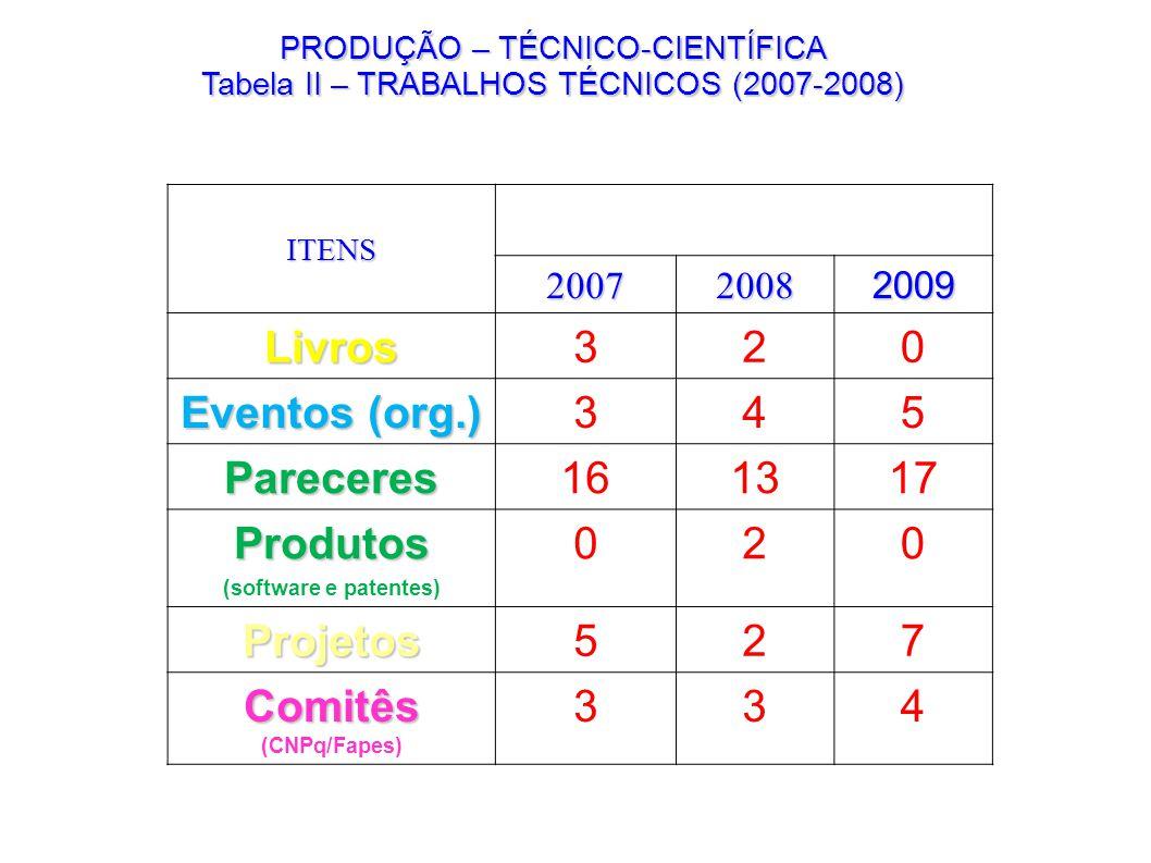 PRODUÇÃO – TÉCNICO-CIENTÍFICA Tabela II – TRABALHOS TÉCNICOS (2007-2008) ITENS 200720082009 Livros320 Eventos (org.) 345 Pareceres161317 Produtos (sof