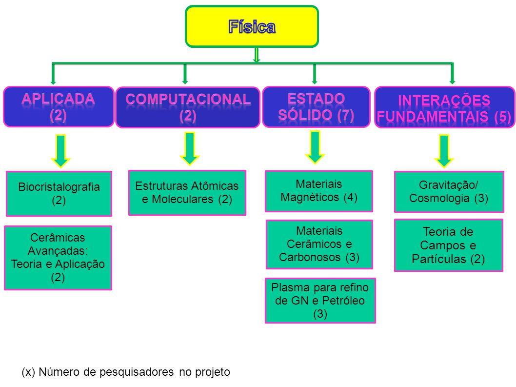 Docentes Permanentes - 15