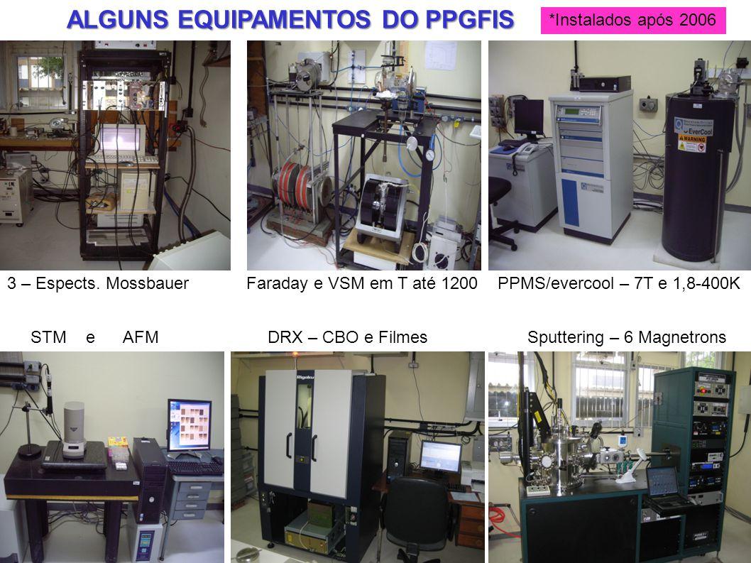 ALGUNS EQUIPAMENTOS DO PPGFIS *Instalados após 2006 3 – Espects. Mossbauer Faraday e VSM em T até 1200 PPMS/evercool – 7T e 1,8-400K STM e AFM DRX – C