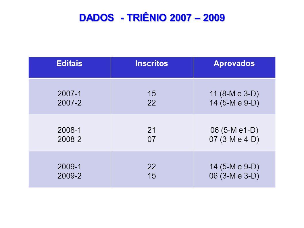 EditaisInscritosAprovados 2007-1 2007-2 15 22 11 (8-M e 3-D) 14 (5-M e 9-D) 2008-1 2008-2 21 07 06 (5-M e1-D) 07 (3-M e 4-D) 2009-1 2009-2 22 15 14 (5