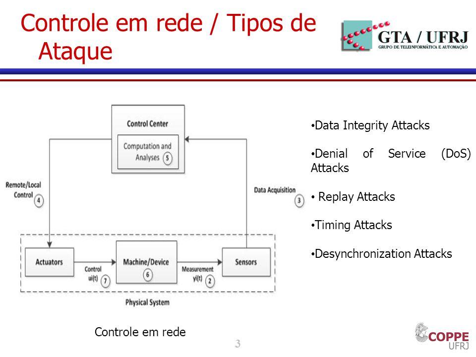 3 Controle em rede / Tipos de Ataque Controle em rede Data Integrity Attacks Denial of Service (DoS) Attacks Replay Attacks Timing Attacks Desynchronization Attacks