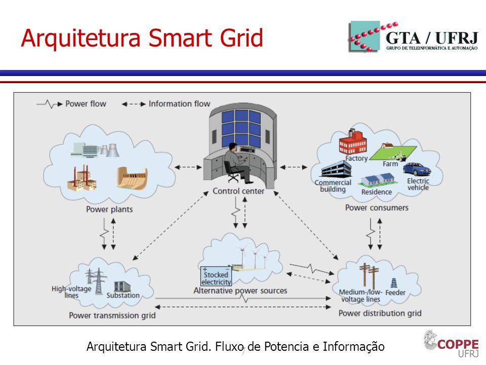 7 Arquitetura Smart Grid Arquitetura Smart Grid. Fluxo de Potencia e Informação