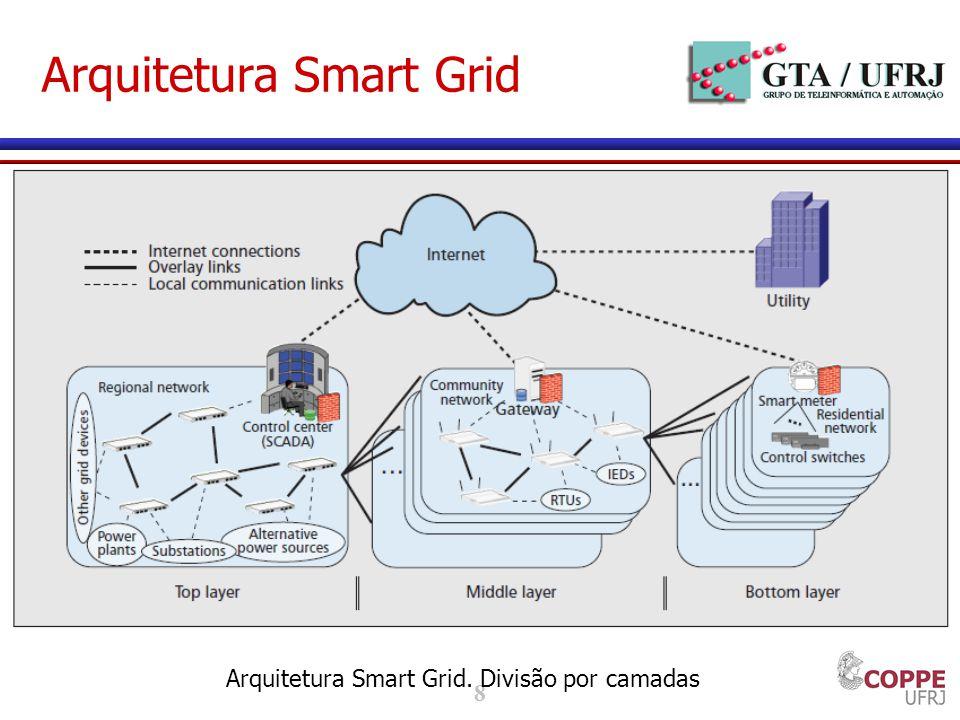 8 Arquitetura Smart Grid Arquitetura Smart Grid. Divisão por camadas
