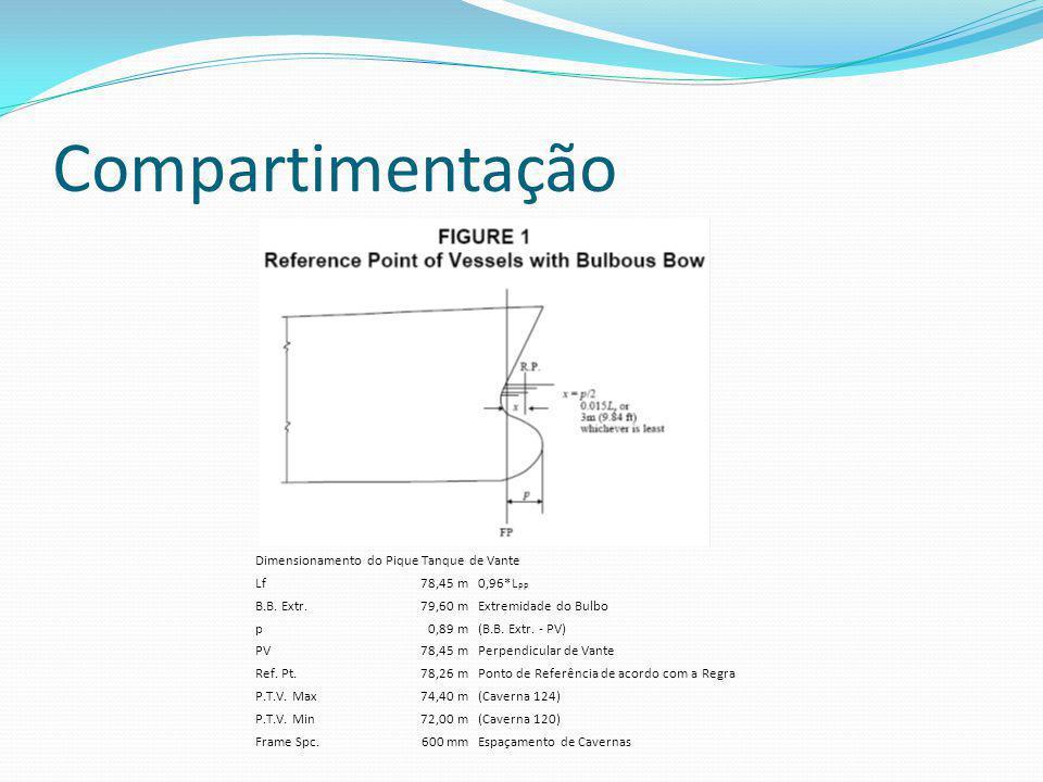 Dimensionamento do Pique Tanque de Vante Lf78,45 m0,96*L PP B.B. Extr.79,60 mExtremidade do Bulbo p0,89 m(B.B. Extr. - PV) PV78,45 mPerpendicular de V