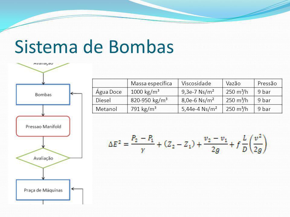 Sistema de Bombas Massa específicaViscosidadeVazãoPressão Água Doce1000 kg/m³9,3e-7 Ns/m²250 m³/h9 bar Diesel820-950 kg/m³8,0e-6 Ns/m²250 m³/h9 bar Me