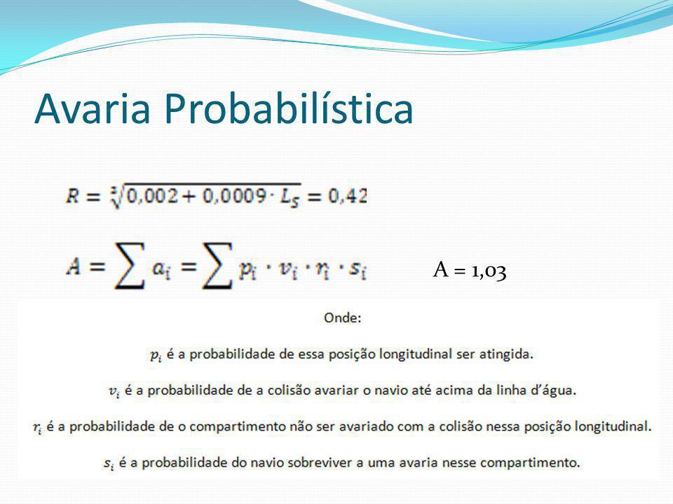 Avaria Probabilística A = 1,03