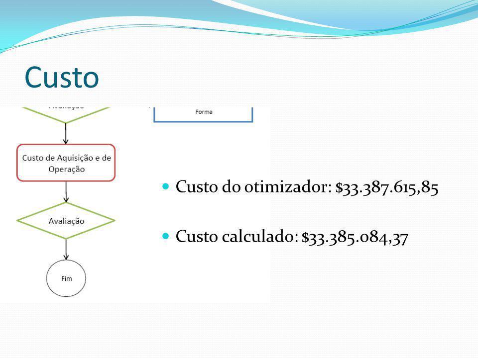 Custo Custo do otimizador: $33.387.615,85 Custo calculado: $33.385.084,37