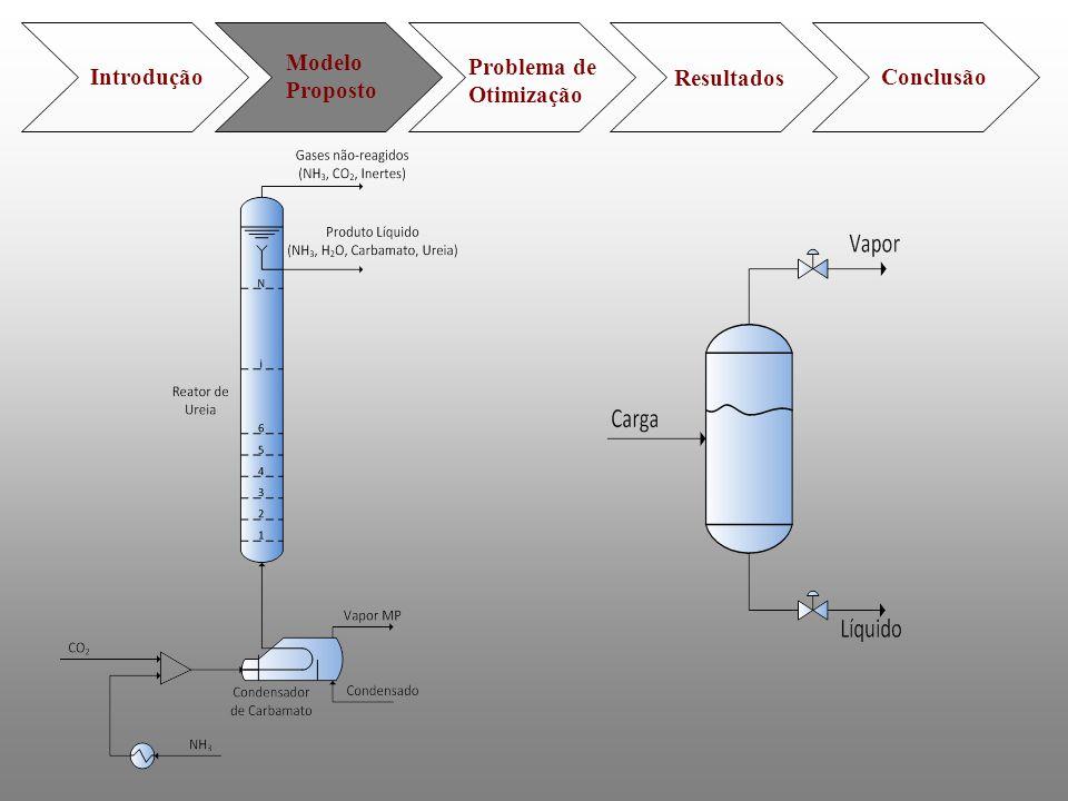 Introdução Modelo Proposto Problema de Otimização Resultados Conclusão