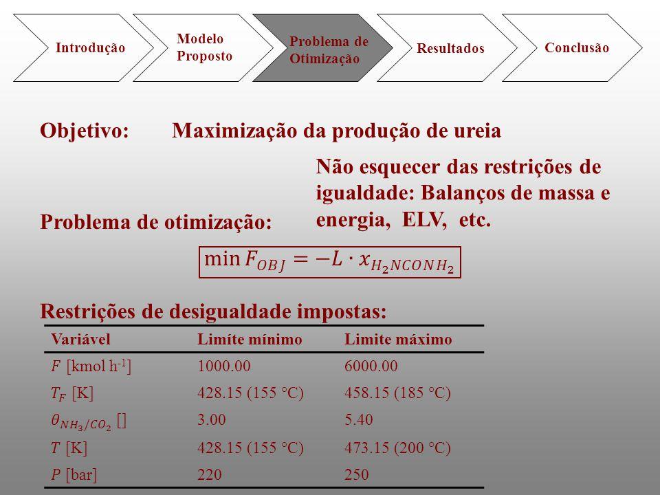 Introdução Modelo Proposto Problema de Otimização Resultados Conclusão VariávelLimíte mínimoLimite máximo 1000.006000.00 428.15 (155 °C)458.15 (185 °C