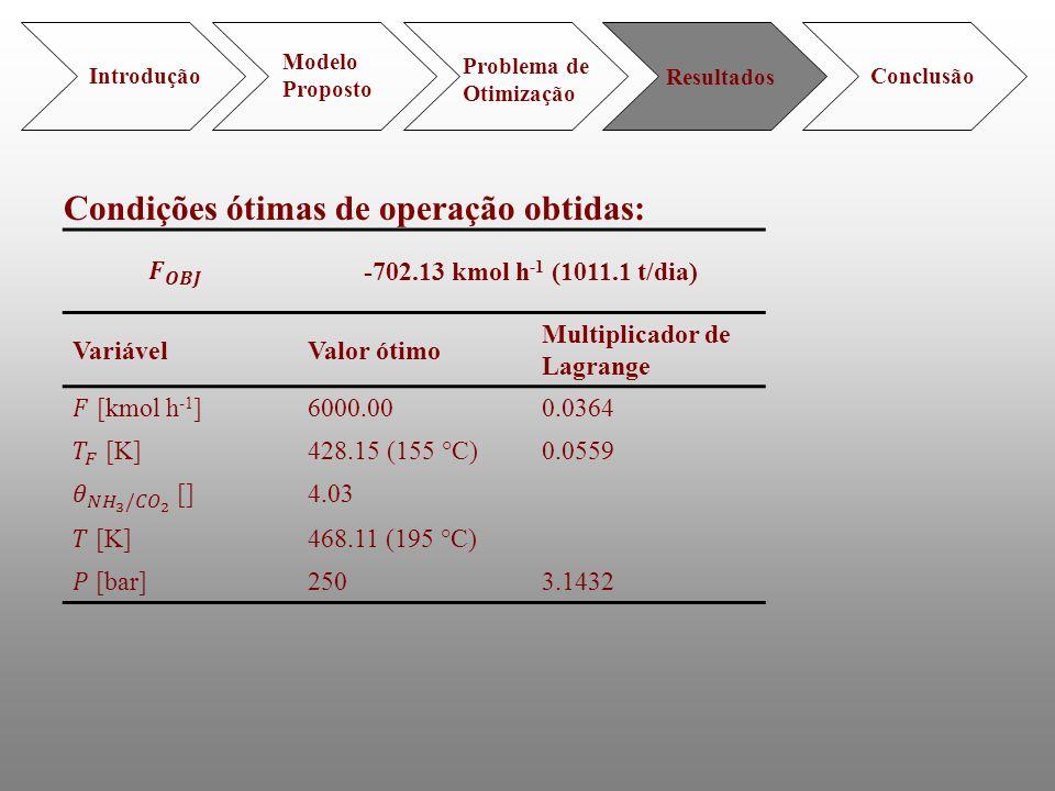 Introdução Modelo Proposto Problema de Otimização Resultados Conclusão Condições ótimas de operação obtidas: -702.13 kmol h -1 (1011.1 t/dia) Variável