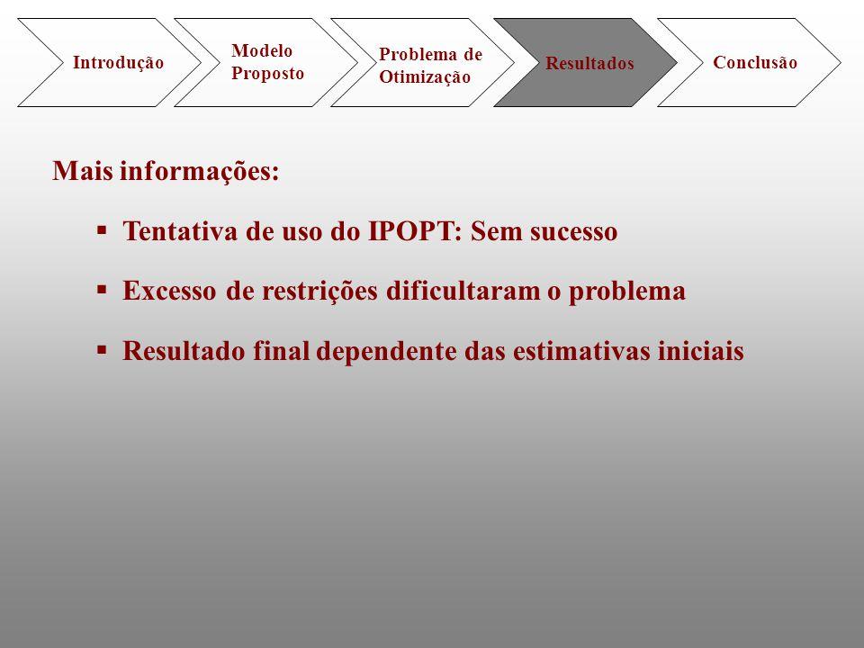 Introdução Modelo Proposto Problema de Otimização Resultados Conclusão Mais informações: Tentativa de uso do IPOPT: Sem sucesso Excesso de restrições