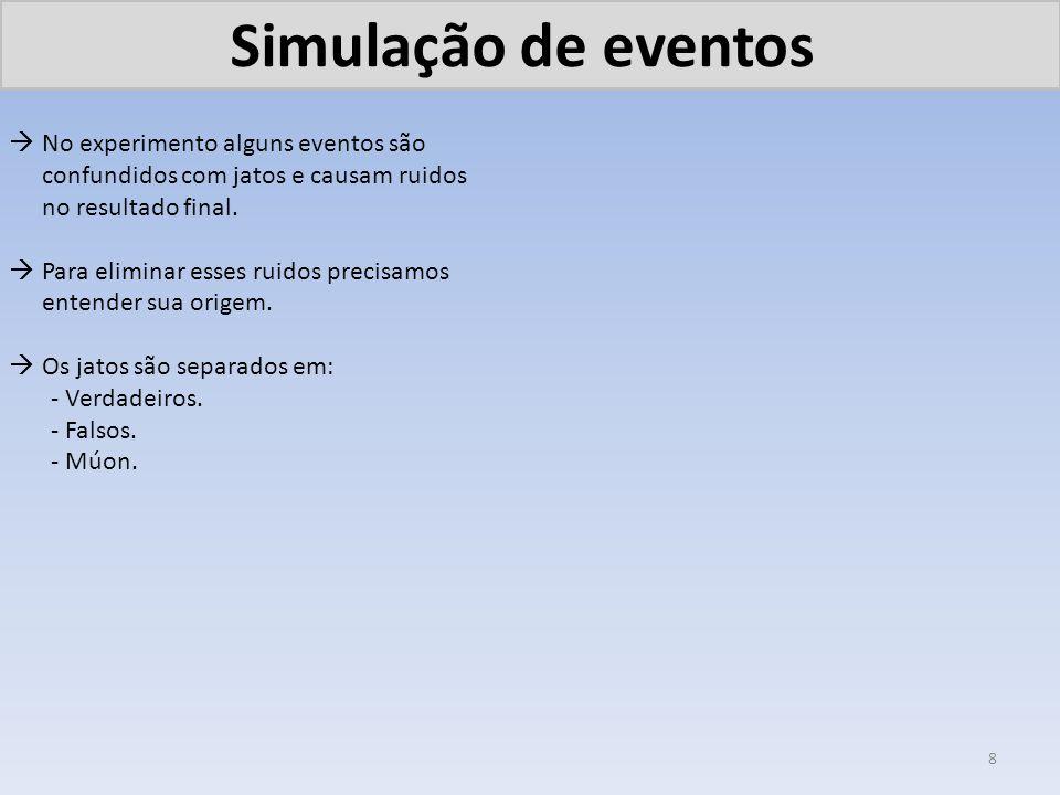 Simulação de eventos No experimento alguns eventos são confundidos com jatos e causam ruidos no resultado final. Para eliminar esses ruidos precisamos