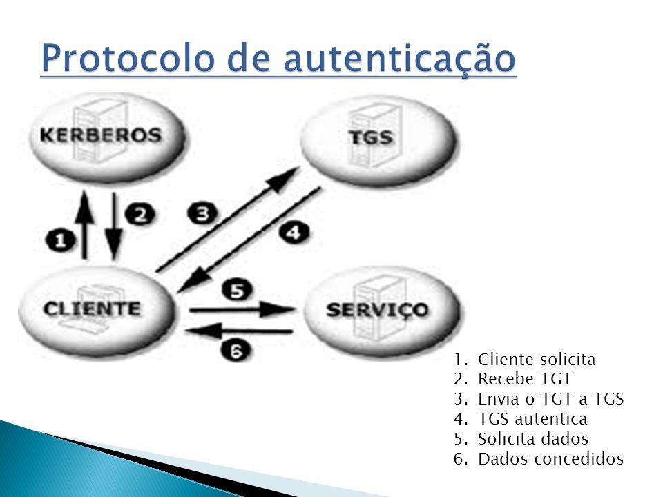 1.Cliente solicita 2.Recebe TGT 3.Envia o TGT a TGS 4.TGS autentica 5.Solicita dados 6.Dados concedidos