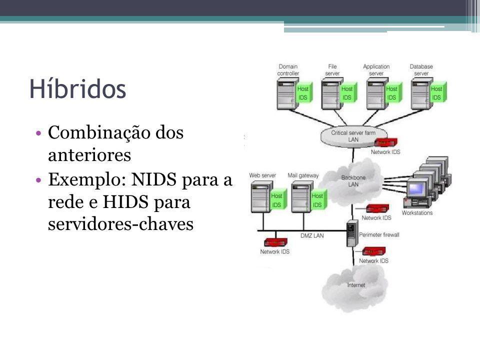 Híbridos Combinação dos anteriores Exemplo: NIDS para a rede e HIDS para servidores-chaves