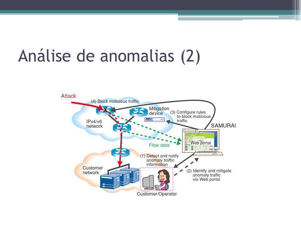 HIDS – Vantagens e Desvantagens + Bom para detectar ataques internos + Podem analisar dados criptografados - Instalação e configuração para cada instância - Suscetível a ataques DoS