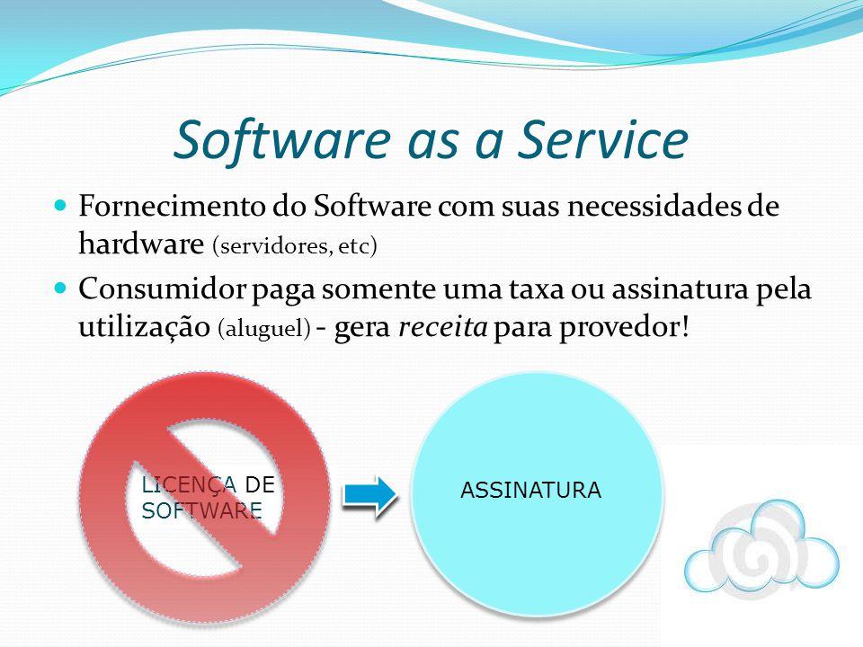 Fornecimento do Software com suas necessidades de hardware (servidores, etc) Consumidor paga somente uma taxa ou assinatura pela utilização (aluguel)