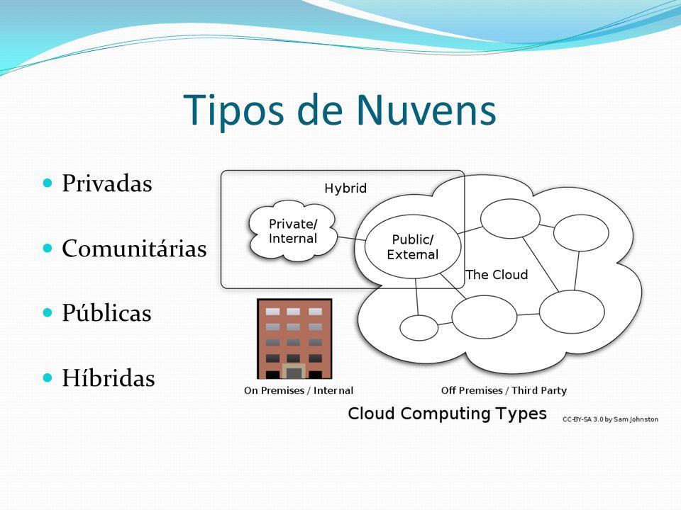 Tipos de Nuvens Privadas Comunitárias Públicas Híbridas