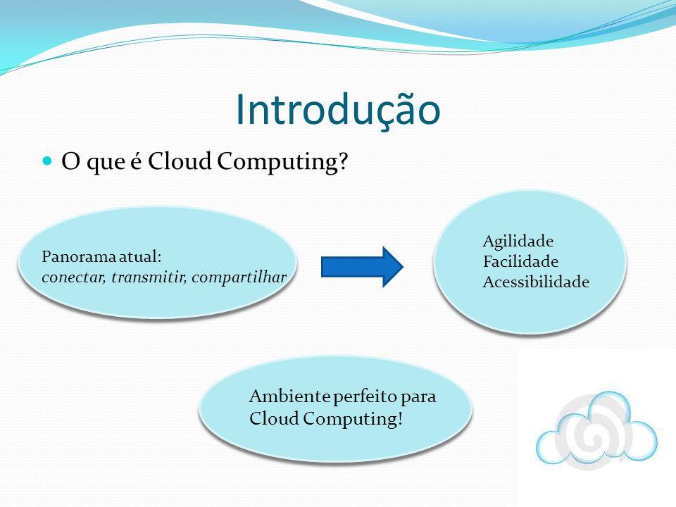 Introdução O que é Cloud Computing? Panorama atual: conectar, transmitir, compartilhar Ambiente perfeito para Cloud Computing! Agilidade Facilidade Ac